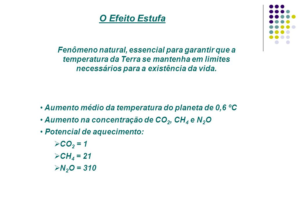 O Efeito Estufa Aumento médio da temperatura do planeta de 0,6 ºC Aumento na concentração de CO 2, CH 4 e N 2 O Potencial de aquecimento: CO 2 = 1 CH