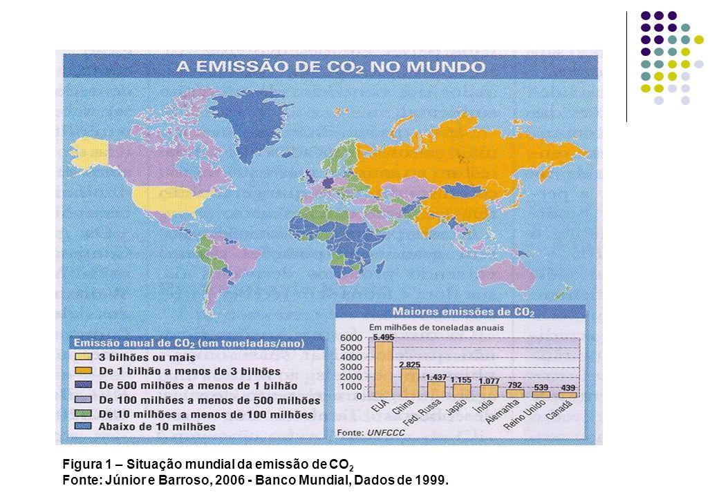 Figura 1 – Situação mundial da emissão de CO 2 Fonte: Júnior e Barroso, 2006 - Banco Mundial, Dados de 1999.