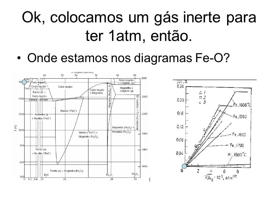 Vamos fazer entrar um pouco de O2 mantendo P=1atm e T=1600C.