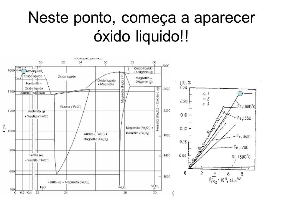 Obtenha, dos diagramas anteriores,Po2, e %O Fe O O2O2 FeO (liq)