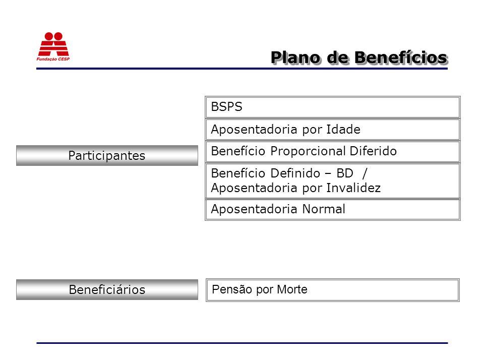 Plano de Benefícios Participantes Aposentadoria Normal Aposentadoria por Idade Benefício Definido – BD / Aposentadoria por Invalidez Benefício Proporcional Diferido Pensão por Morte Beneficiários BSPS