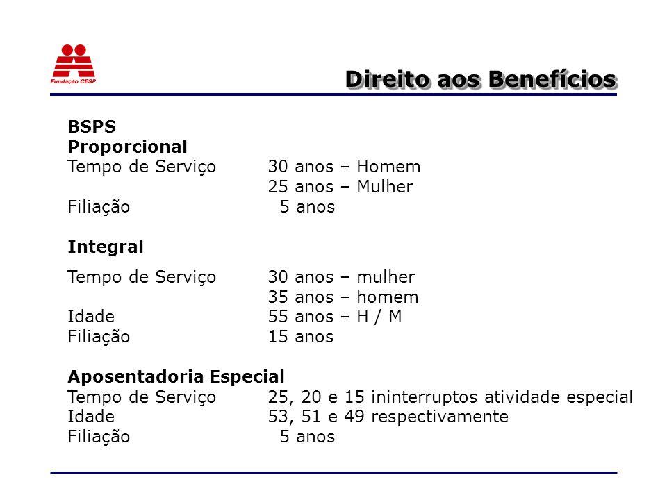 Direito aos Benefícios BSPS Proporcional Tempo de Serviço 30 anos – Homem 25 anos – Mulher Filiação 5 anos Integral Tempo de Serviço 30 anos – mulher 35 anos – homem Idade55 anos – H / M Filiação 15 anos Aposentadoria Especial Tempo de Serviço25, 20 e 15 ininterruptos atividade especial Idade53, 51 e 49 respectivamente Filiação 5 anos