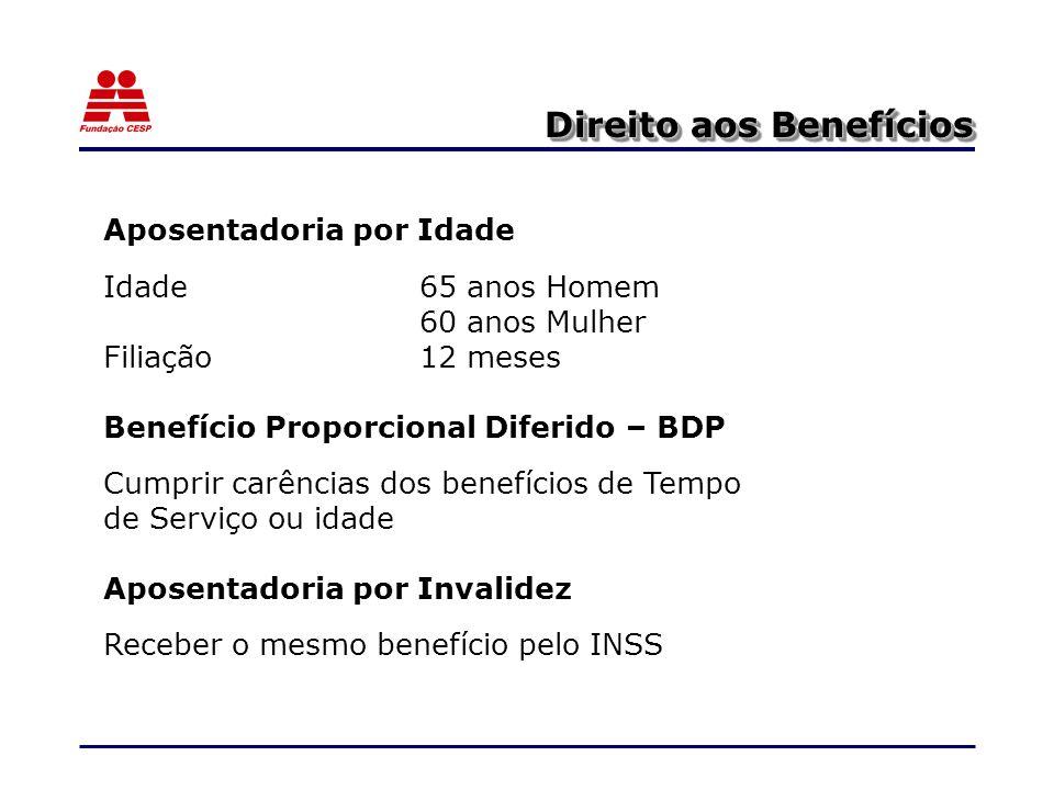 Direito aos Benefícios Aposentadoria por Idade Idade65 anos Homem 60 anos Mulher Filiação12 meses Benefício Proporcional Diferido – BDP Cumprir carências dos benefícios de Tempo de Serviço ou idade Aposentadoria por Invalidez Receber o mesmo benefício pelo INSS