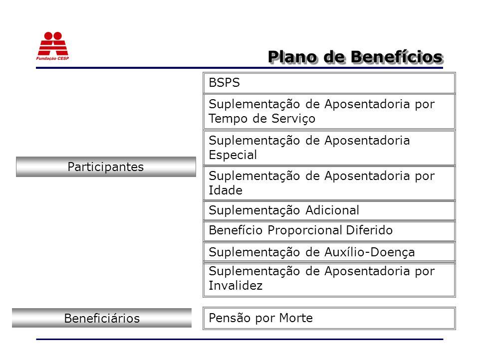 Plano de Benefícios Participantes Suplementação de Aposentadoria por Tempo de Serviço Suplementação de Aposentadoria por Idade Suplementação de Aposentadoria Especial Suplementação Adicional Suplementação de Aposentadoria por Invalidez Benefício Proporcional Diferido Suplementação de Auxílio-Doença Pensão por Morte Beneficiários BSPS