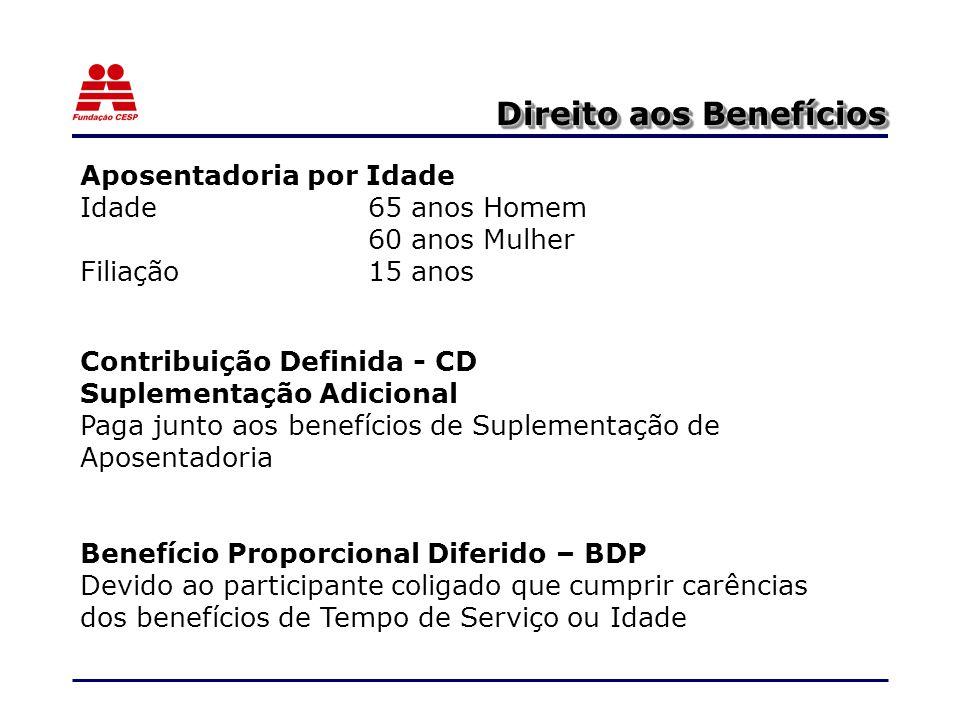 Direito aos Benefícios Aposentadoria por Idade Idade65 anos Homem 60 anos Mulher Filiação15 anos Contribuição Definida - CD Suplementação Adicional Paga junto aos benefícios de Suplementação de Aposentadoria Benefício Proporcional Diferido – BDP Devido ao participante coligado que cumprir carências dos benefícios de Tempo de Serviço ou Idade