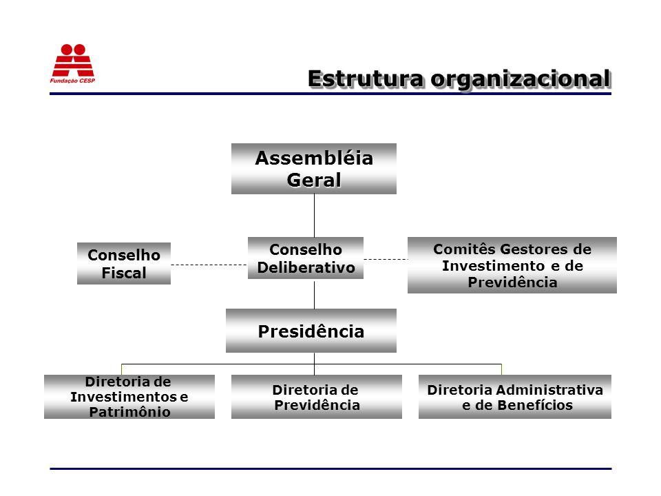 Estrutura organizacional Diretoria de Investimentos e Patrimônio Diretoria de Previdência Diretoria Administrativa e de Benefícios Presidência Assembléia Geral Conselho Fiscal Conselho Deliberativo Comitês Gestores de Investimento e de Previdência