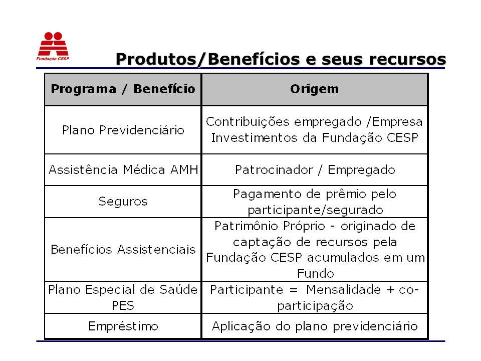 Produtos/Benefícios e seus recursos