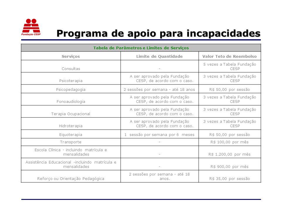Programa de apoio para incapacidades Tabela de Parâmetros e Limites de Serviços ServiçosLimite de QuantidadeValor Teto de Reembolso Consultas- 5 vezes a Tabela Fundação CESP Psicoterapia A ser aprovado pela Fundação CESP, de acordo com o caso.