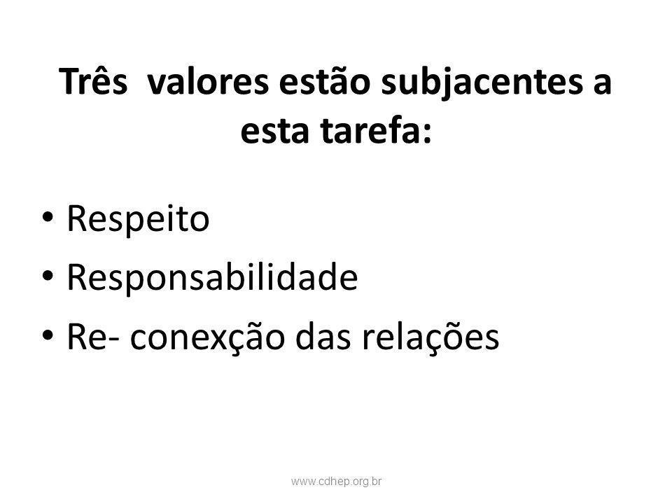Três valores estão subjacentes a esta tarefa: Respeito Responsabilidade Re- conexção das relações www.cdhep.org.br