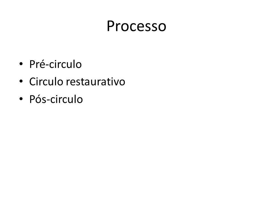 Processo Pré-circulo Circulo restaurativo Pós-circulo