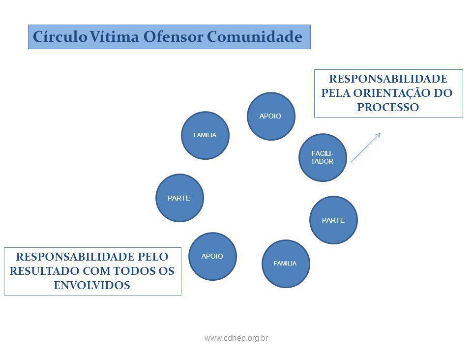 www.cdhep.org.br FAMILIA PARTE APOIO FAMILIA APOIO PARTE FACILI- TADOR Círculo Vítima Ofensor Comunidade RESPONSABILIDADE PELA ORIENTAÇÃO DO PROCESSO RESPONSABILIDADE PELO RESULTADO COM TODOS OS ENVOLVIDOS