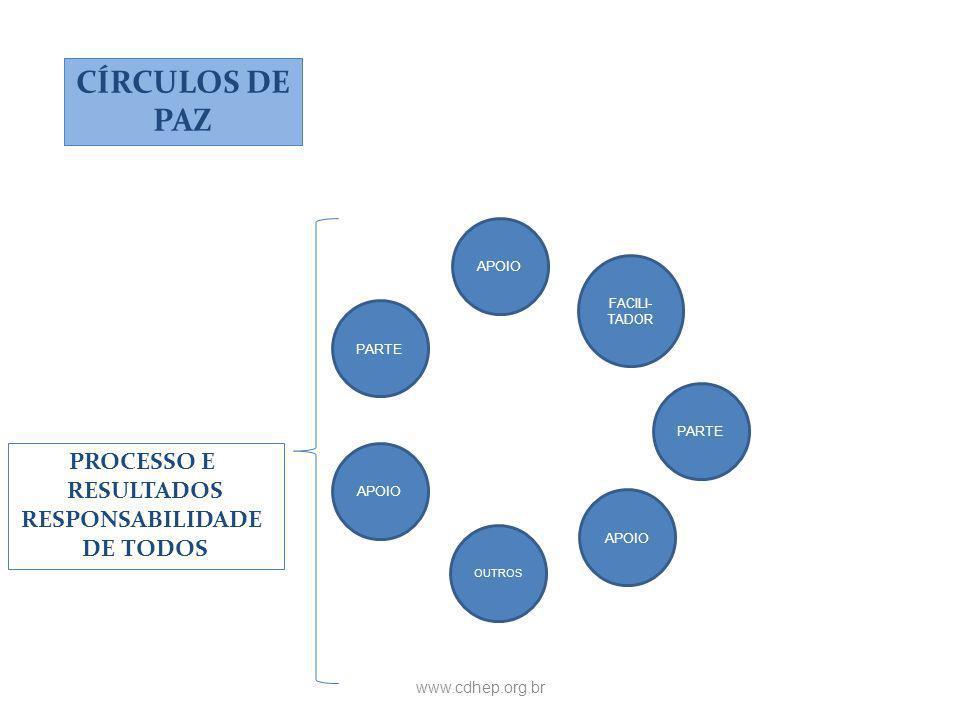 www.cdhep.org.br CÍRCULOS DE PAZ APOIO FACILI- TADOR APOIO OUTROS APOIO PARTE PROCESSO E RESULTADOS RESPONSABILIDADE DE TODOS