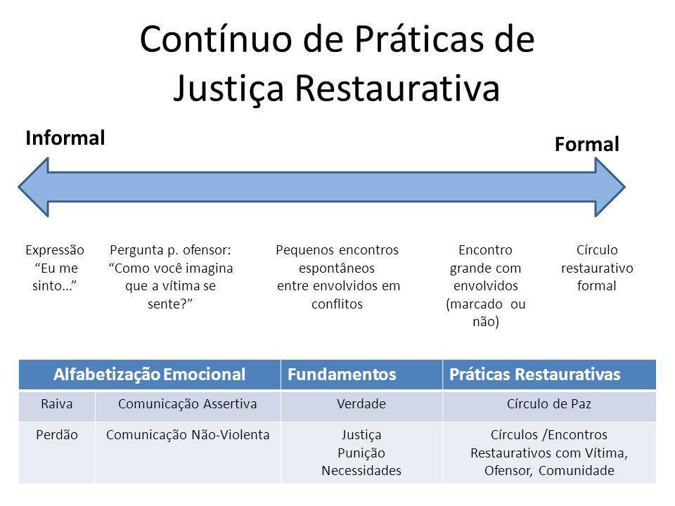 Contínuo de Práticas de Justiça Restaurativa Informal Formal Expressão Eu me sinto...