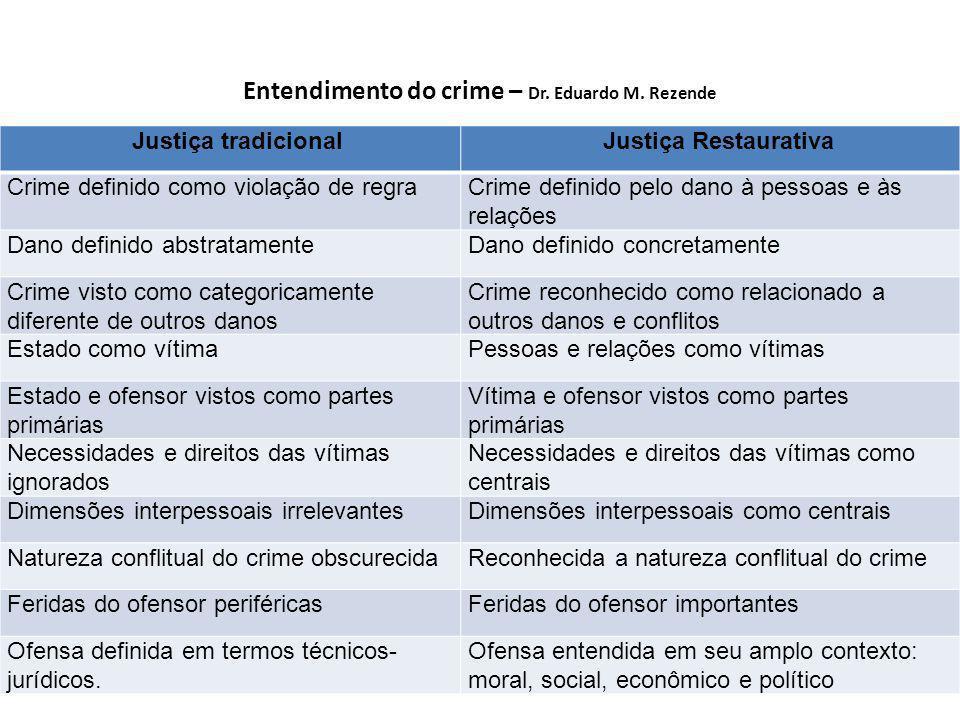Entendimento do crime – Dr.Eduardo M.