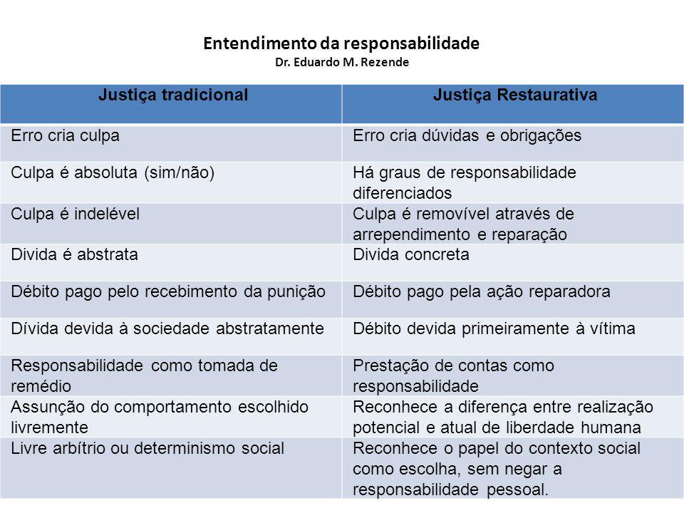 Entendimento da Justiça – Dr.Eduardo M.