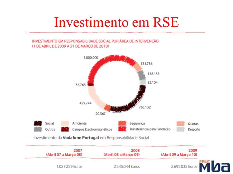 Investimento em RSE