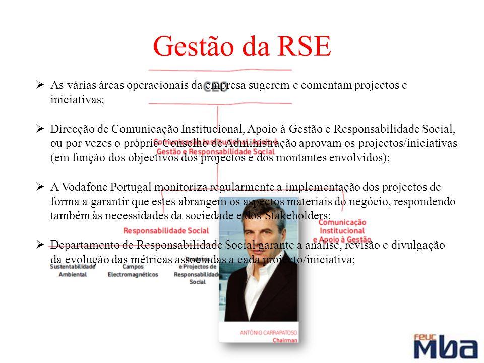 Gestão da RSE As várias áreas operacionais da empresa sugerem e comentam projectos e iniciativas; Direcção de Comunicação Institucional, Apoio à Gestã