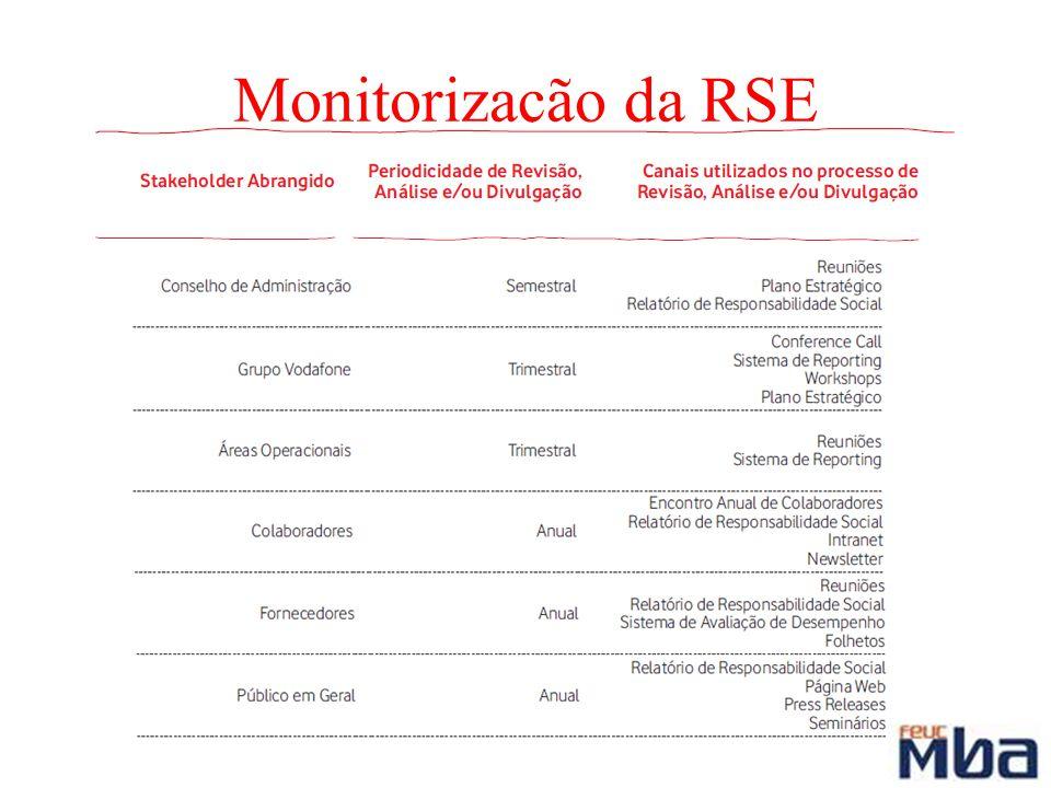 Monitorização da RSE