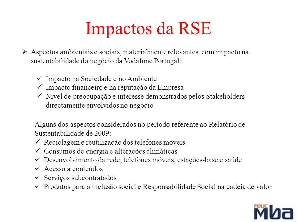 Impactos da RSE Aspectos ambientais e sociais, materialmente relevantes, com impacto na sustentabilidade do negócio da Vodafone Portugal: Impacto na S