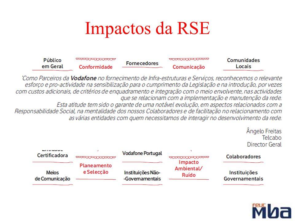 Impactos da RSE