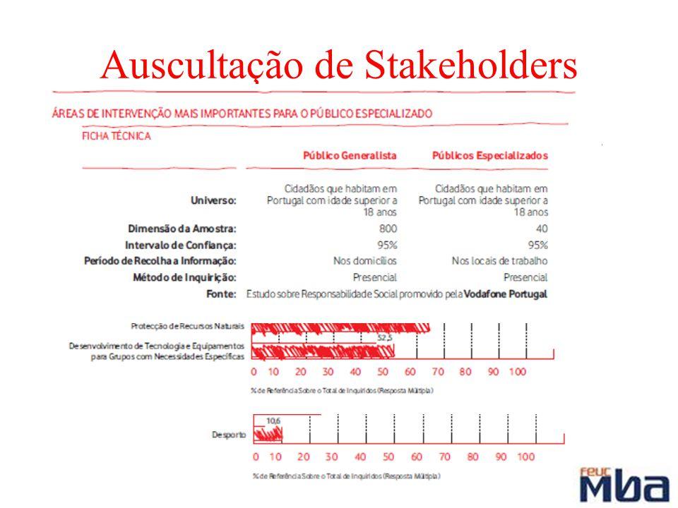 Auscultação de Stakeholders C om base num estudo efectuado por uma empresa independente, a Vodafone Portugal é reconhecida, pelo público em geral e pe