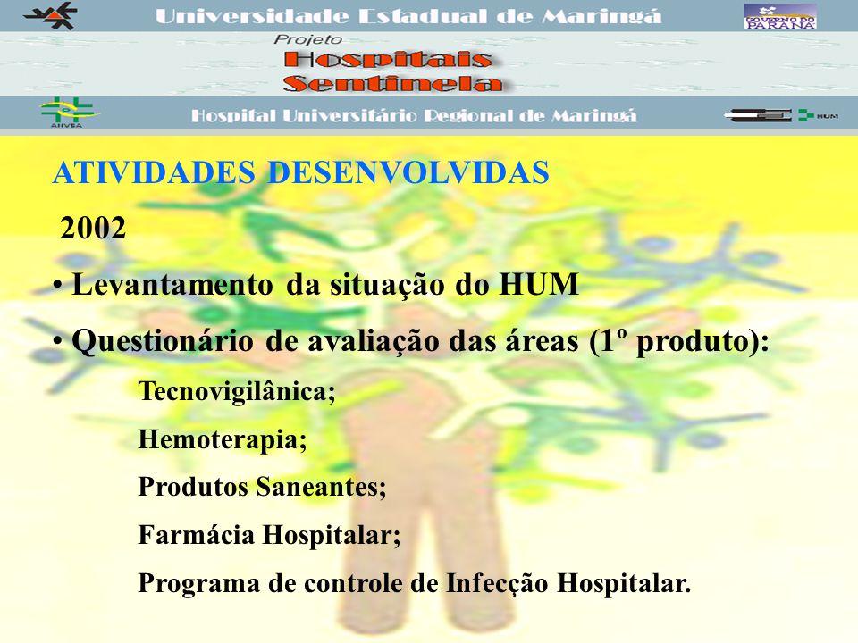 ATIVIDADES DESENVOLVIDAS 2002 Levantamento da situação do HUM Questionário de avaliação das áreas (1º produto): Tecnovigilânica; Hemoterapia; Produtos Saneantes; Farmácia Hospitalar; Programa de controle de Infecção Hospitalar.