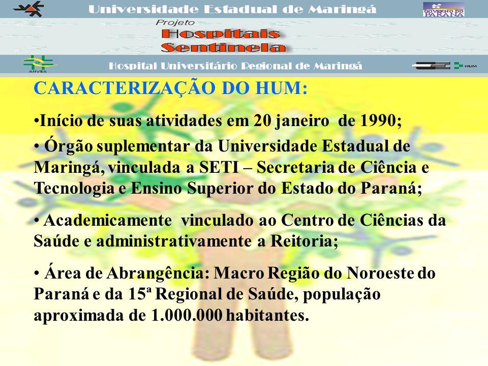 CARACTERIZAÇÃO DO HUM: Início de suas atividades em 20 janeiro de 1990; Órgão suplementar da Universidade Estadual de Maringá, vinculada a SETI – Secretaria de Ciência e Tecnologia e Ensino Superior do Estado do Paraná; Academicamente vinculado ao Centro de Ciências da Saúde e administrativamente a Reitoria; Área de Abrangência: Macro Região do Noroeste do Paraná e da 15ª Regional de Saúde, população aproximada de 1.000.000 habitantes.