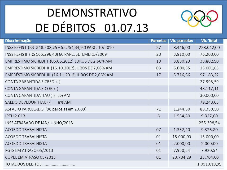 OUTRAS CONTAS P/PGTO EM JULHO/2.013 DISCRIMINAÇÃOVALOR CHEQUES PRÉ-DATADOS C/FORNECEDORES98.313,11 FORNECEDORES89.562,78 FOLHA DE PAGAMENTO57.000,00 FGTS9.494,74 VALE TRANSPORTE5.800,00 COPEL22.652,36 ALUGUEL DO SALÃO DE FESTAS (22 DATAS X 2.500,00)55.000,00 TOTAL337.822,99