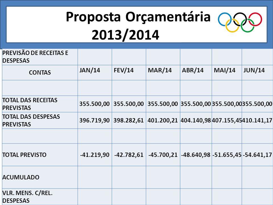 Proposta Orçamentária 2013/2014___ PREVISÃO DE RECEITAS E DESPESAS CONTAS JAN/14FEV/14MAR/14ABR/14MAI/14JUN/14 TOTAL DAS RECEITAS PREVISTAS 355.500,00