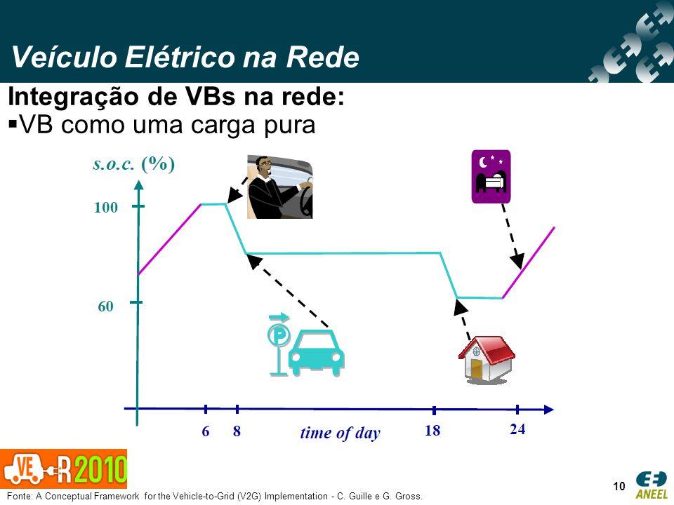 Veículo Elétrico na Rede 10 Integração de VBs na rede: VB como uma carga pura Fonte: A Conceptual Framework for the Vehicle-to-Grid (V2G) Implementati