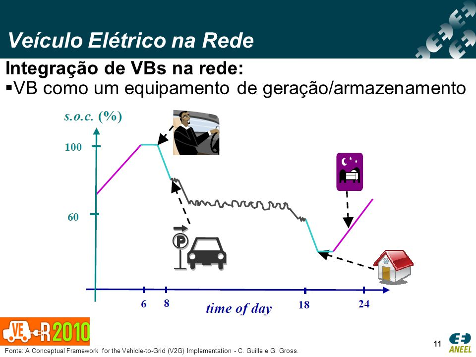 Veículo Elétrico na Rede 11 Integração de VBs na rede: VB como um equipamento de geração/armazenamento Fonte: A Conceptual Framework for the Vehicle-to-Grid (V2G) Implementation - C.
