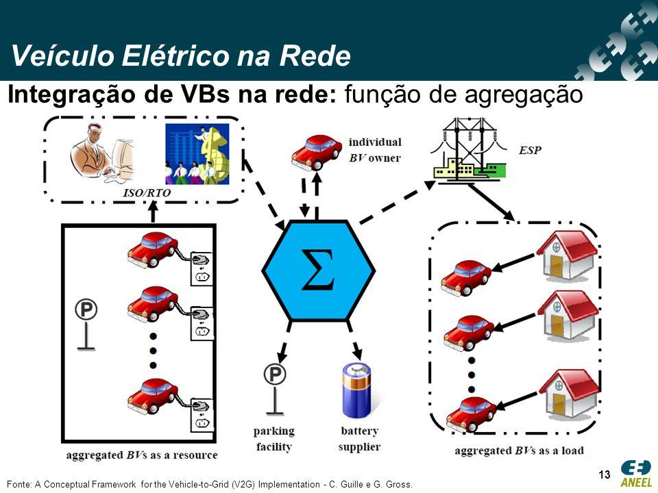 Veículo Elétrico na Rede 13 Integração de VBs na rede: função de agregação Fonte: A Conceptual Framework for the Vehicle-to-Grid (V2G) Implementation