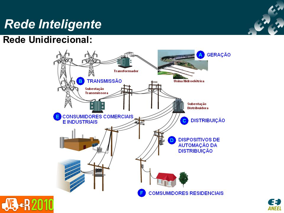 Rede Inteligente A Rede Inteligente é uma rede de distribuição de energia elétrica, caracterizada por fluxo bidirecional de energia e informação, sendo capaz de controlar tudo de usinas geradores aos equipamentos dos consumidores.