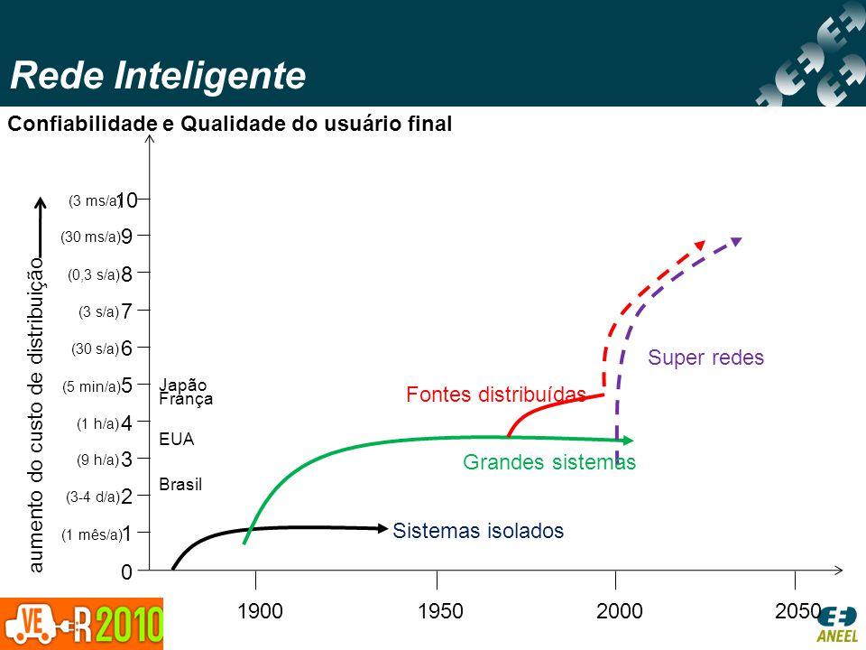 Confiabilidade e Qualidade do usuário final 0 1 2 3 4 5 6 7 8 9 10 (1 mês/a) (3-4 d/a) (9 h/a) (1 h/a) (5 min/a) (30 s/a) (3 s/a) (0,3 s/a) (30 ms/a)