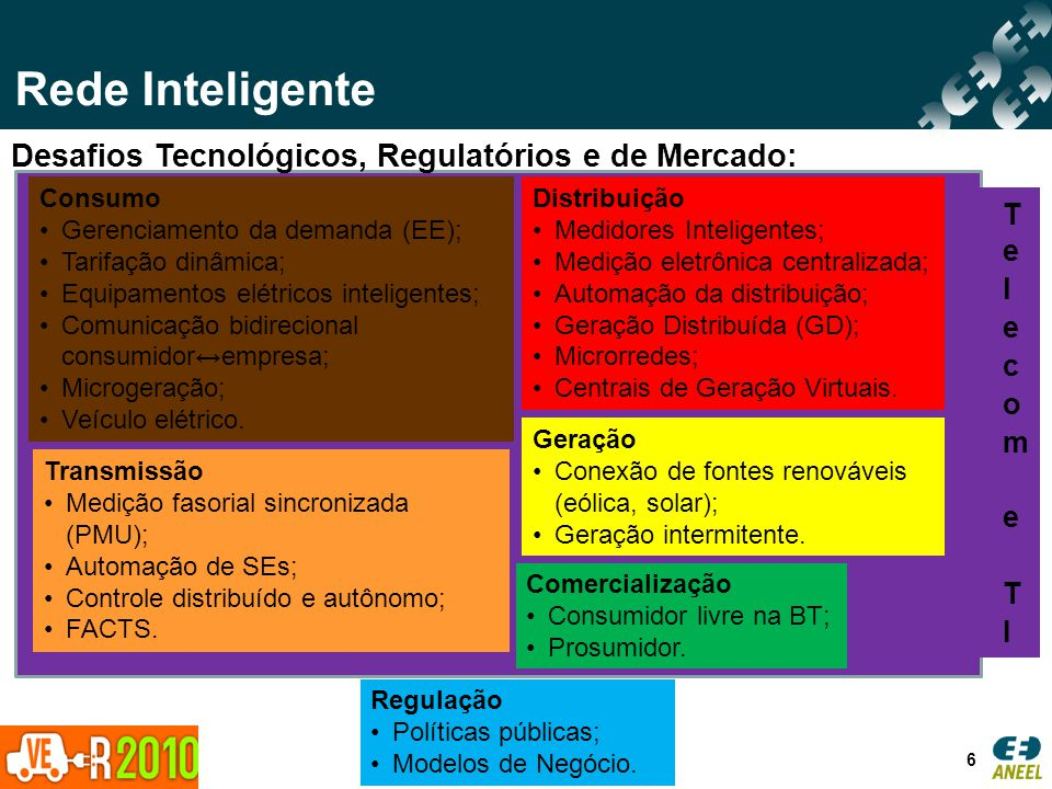 6 Desafios Tecnológicos, Regulatórios e de Mercado: Consumo Gerenciamento da demanda (EE); Tarifação dinâmica; Equipamentos elétricos inteligentes; Co