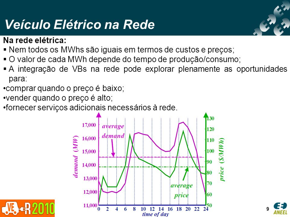 Veículo Elétrico na Rede 9 Na rede elétrica: Nem todos os MWhs são iguais em termos de custos e preços; O valor de cada MWh depende do tempo de produç