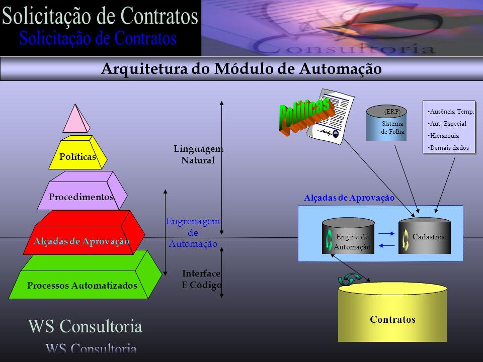 Linguagem Natural Interface E Código Processos Automatizados Procedimentos Políticas Alçadas de Aprovação Engrenagem de Automação Engine de Automação Alçadas de Aprovação Cadastros (ERP) Sistema de Folha Ausência Temp.