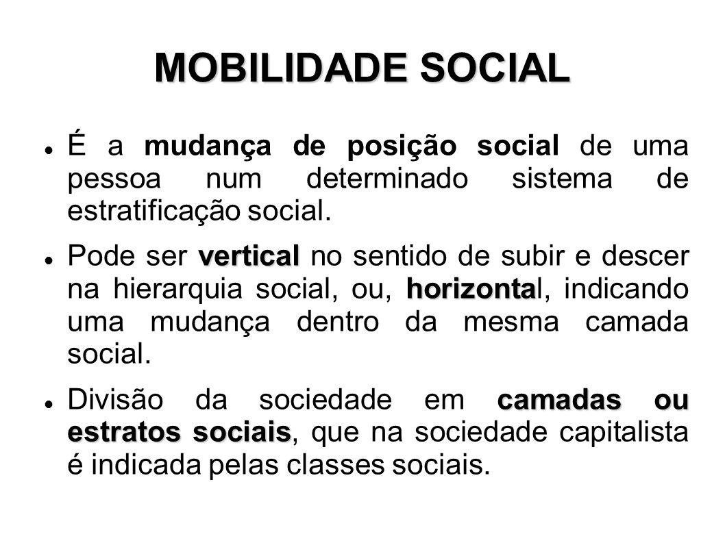 MOBILIDADE SOCIAL É a mudança de posição social de uma pessoa num determinado sistema de estratificação social. vertical horizonta Pode ser vertical n
