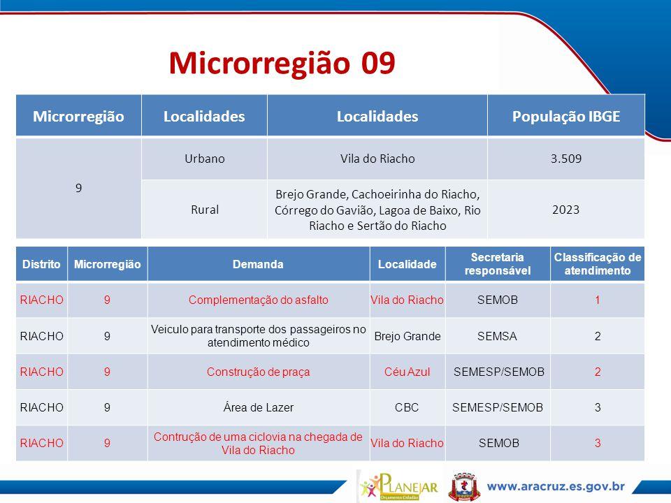 Microrregião 09 MicrorregiãoLocalidades População IBGE 9 UrbanoVila do Riacho3.509 Rural Brejo Grande, Cachoeirinha do Riacho, Córrego do Gavião, Lago
