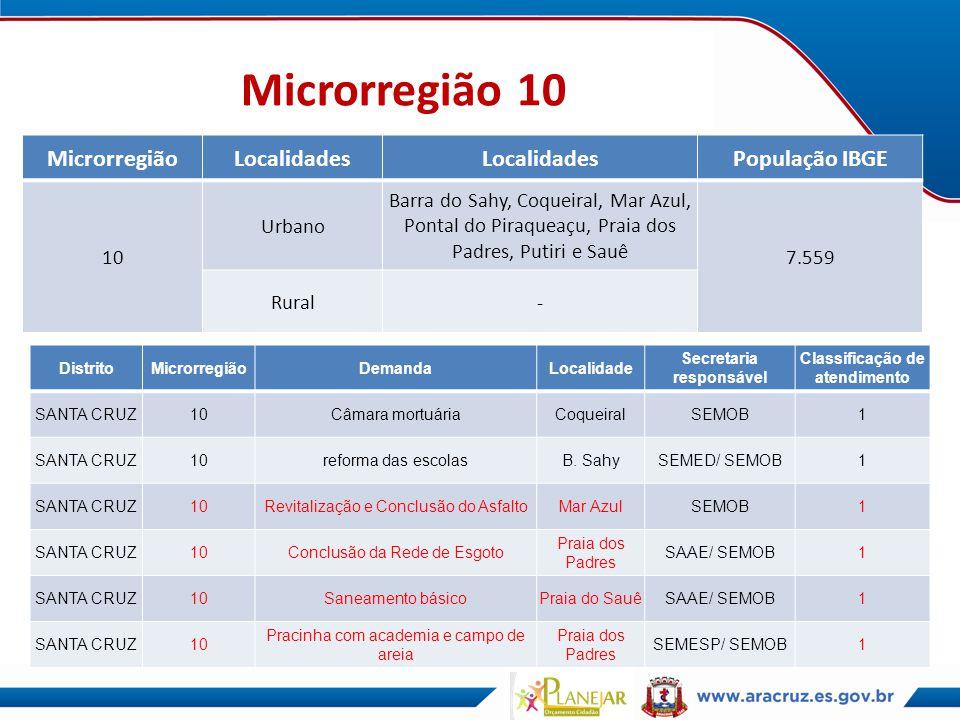 Microrregião 10 MicrorregiãoLocalidades População IBGE 10 Urbano Barra do Sahy, Coqueiral, Mar Azul, Pontal do Piraqueaçu, Praia dos Padres, Putiri e