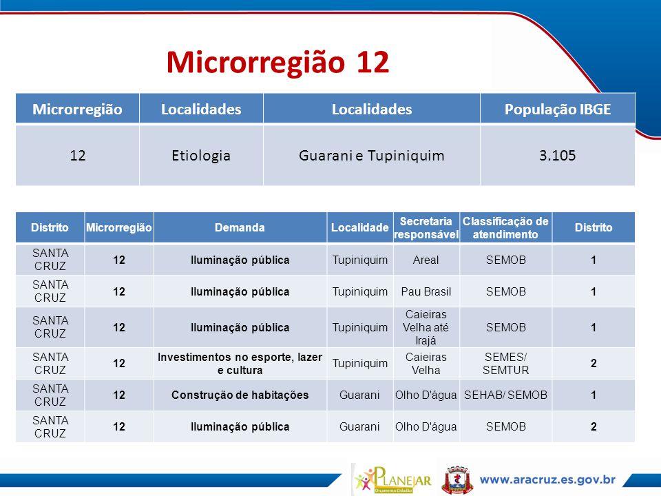 Microrregião 12 MicrorregiãoLocalidades População IBGE 12EtiologiaGuarani e Tupiniquim3.105 DistritoMicrorregiãoDemandaLocalidade Secretaria responsáv