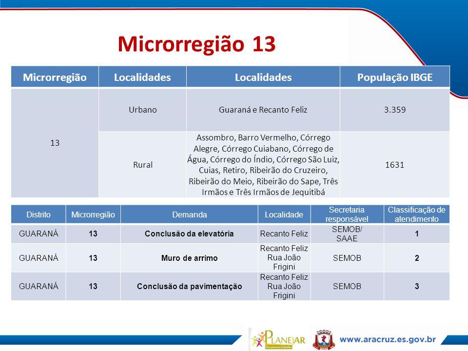 Microrregião 13 MicrorregiãoLocalidades População IBGE 13 UrbanoGuaraná e Recanto Feliz3.359 Rural Assombro, Barro Vermelho, Córrego Alegre, Córrego C