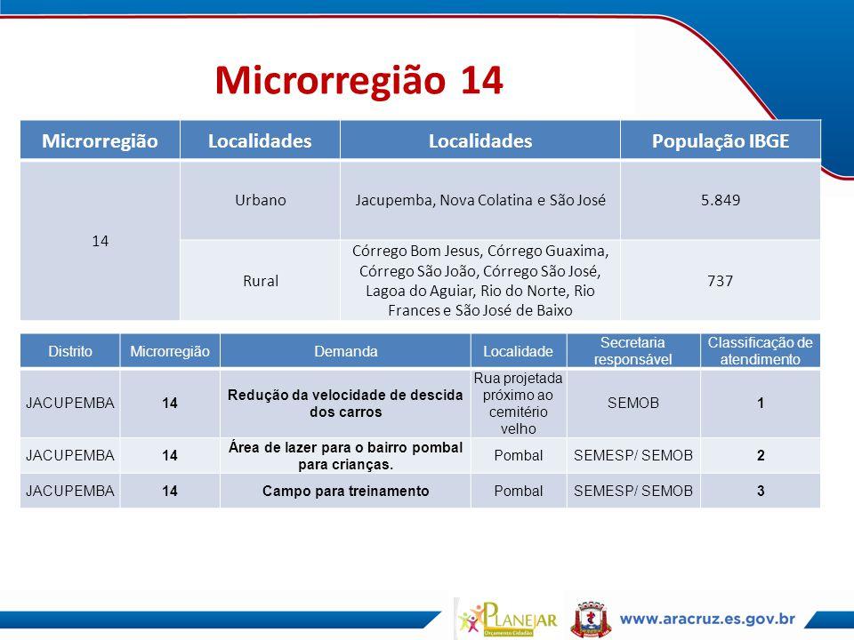 Microrregião 14 MicrorregiãoLocalidades População IBGE 14 UrbanoJacupemba, Nova Colatina e São José5.849 Rural Córrego Bom Jesus, Córrego Guaxima, Cór