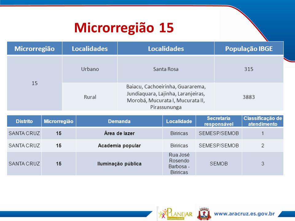 Microrregião 15 MicrorregiãoLocalidades População IBGE 15 UrbanoSanta Rosa315 Rural Baiacu, Cachoeirinha, Guararema, Jundiaquara, Lajinha, Laranjeiras