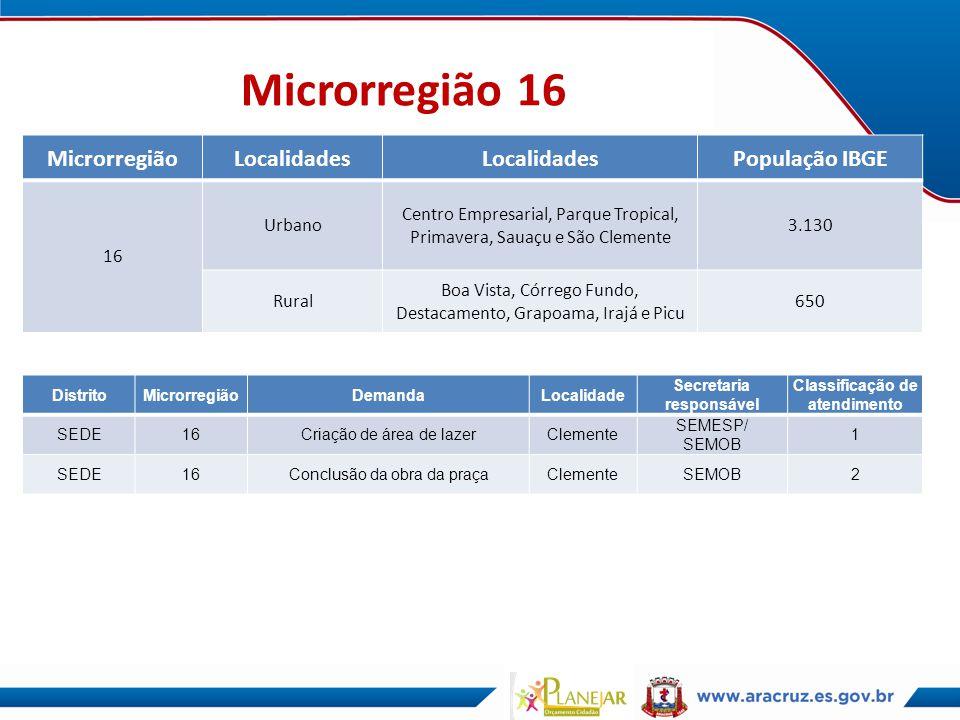 Microrregião 16 MicrorregiãoLocalidades População IBGE 16 Urbano Centro Empresarial, Parque Tropical, Primavera, Sauaçu e São Clemente 3.130 Rural Boa
