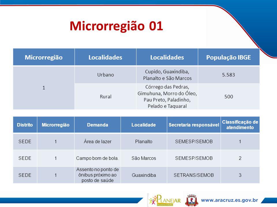 Microrregião 01 MicrorregiãoLocalidades População IBGE 1 Urbano Cupido, Guaxindiba, Planalto e São Marcos 5.583 Rural Córrego das Pedras, Gimuhuna, Mo