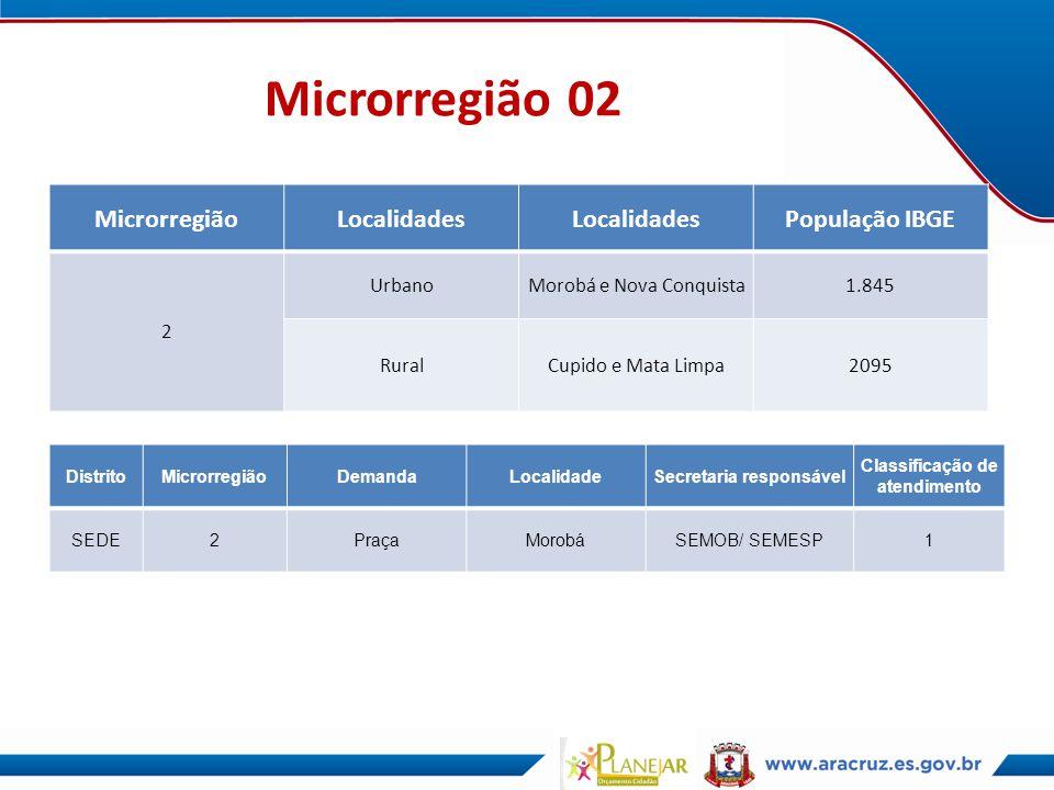 Microrregião 02 MicrorregiãoLocalidades População IBGE 2 UrbanoMorobá e Nova Conquista1.845 RuralCupido e Mata Limpa2095 DistritoMicrorregiãoDemandaLo