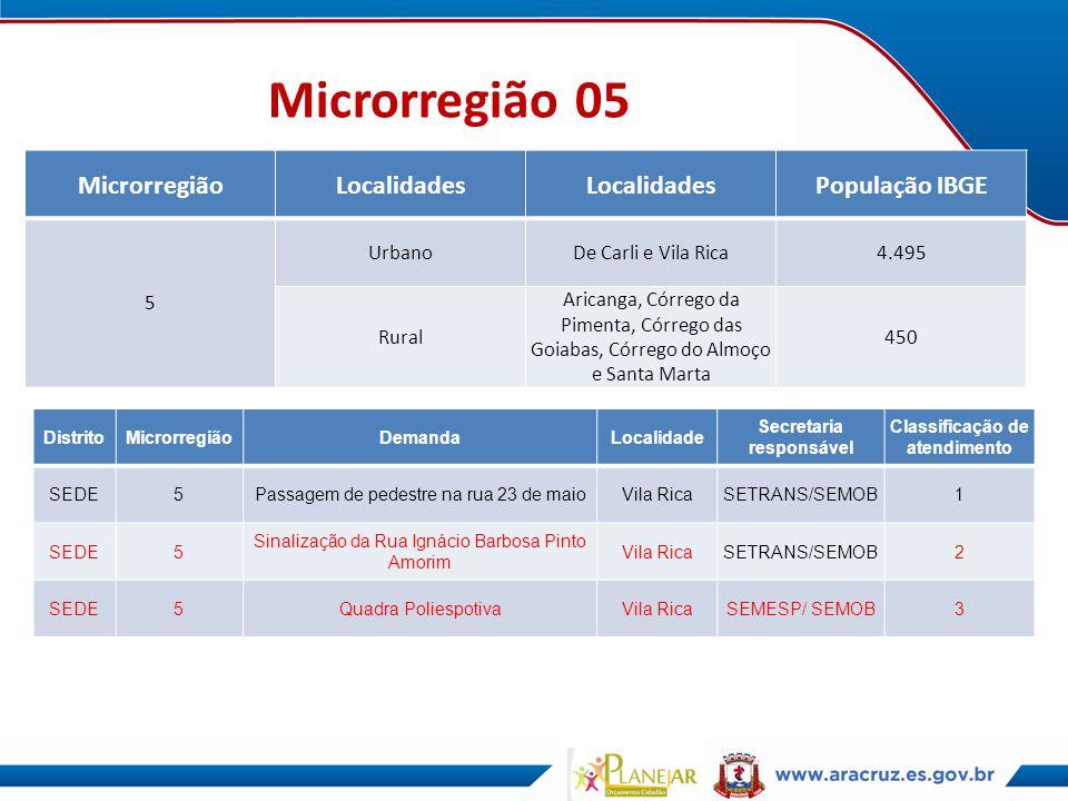 Microrregião 05 MicrorregiãoLocalidades População IBGE 5 UrbanoDe Carli e Vila Rica4.495 Rural Aricanga, Córrego da Pimenta, Córrego das Goiabas, Córr