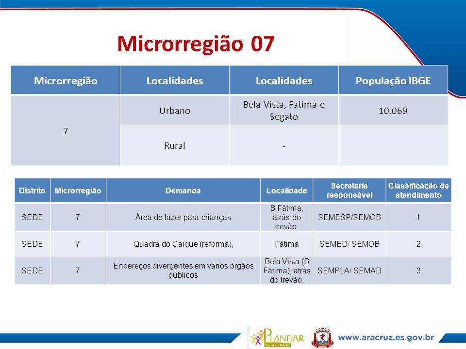Microrregião 07 MicrorregiãoLocalidades População IBGE 7 Urbano Bela Vista, Fátima e Segato 10.069 Rural- DistritoMicrorregiãoDemandaLocalidade Secret
