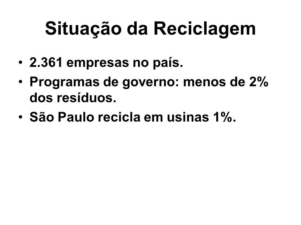 Situação da Reciclagem 2.361 empresas no país. Programas de governo: menos de 2% dos resíduos. São Paulo recicla em usinas 1%.